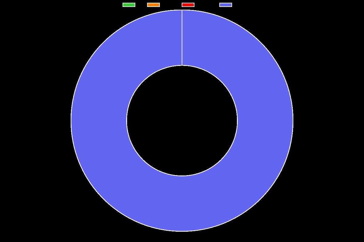 Oxford Diploma in Macroeconomics - Distribution chart