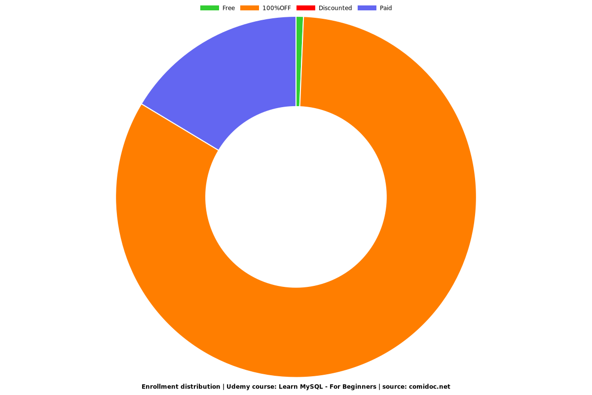 Learn MySQL - For Beginners - Distribution chart