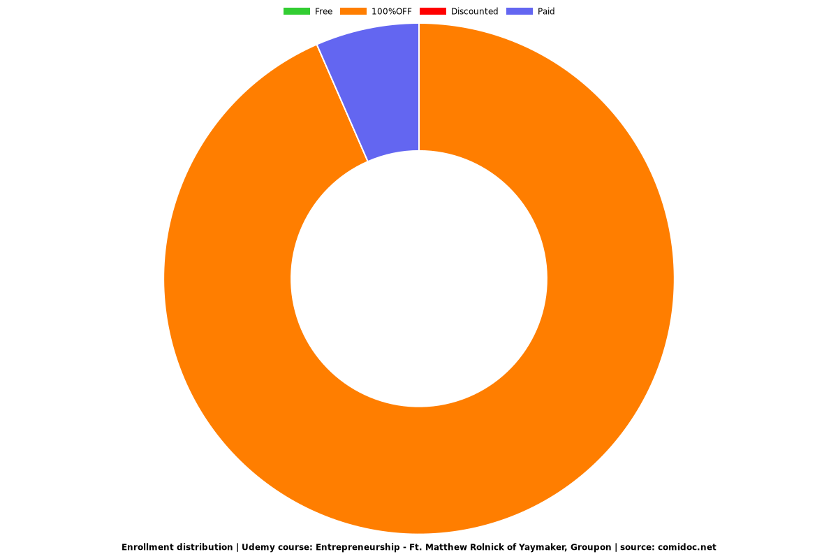 Entrepreneurship - Ft. Matthew Rolnick of Yaymaker, Groupon - Distribution chart