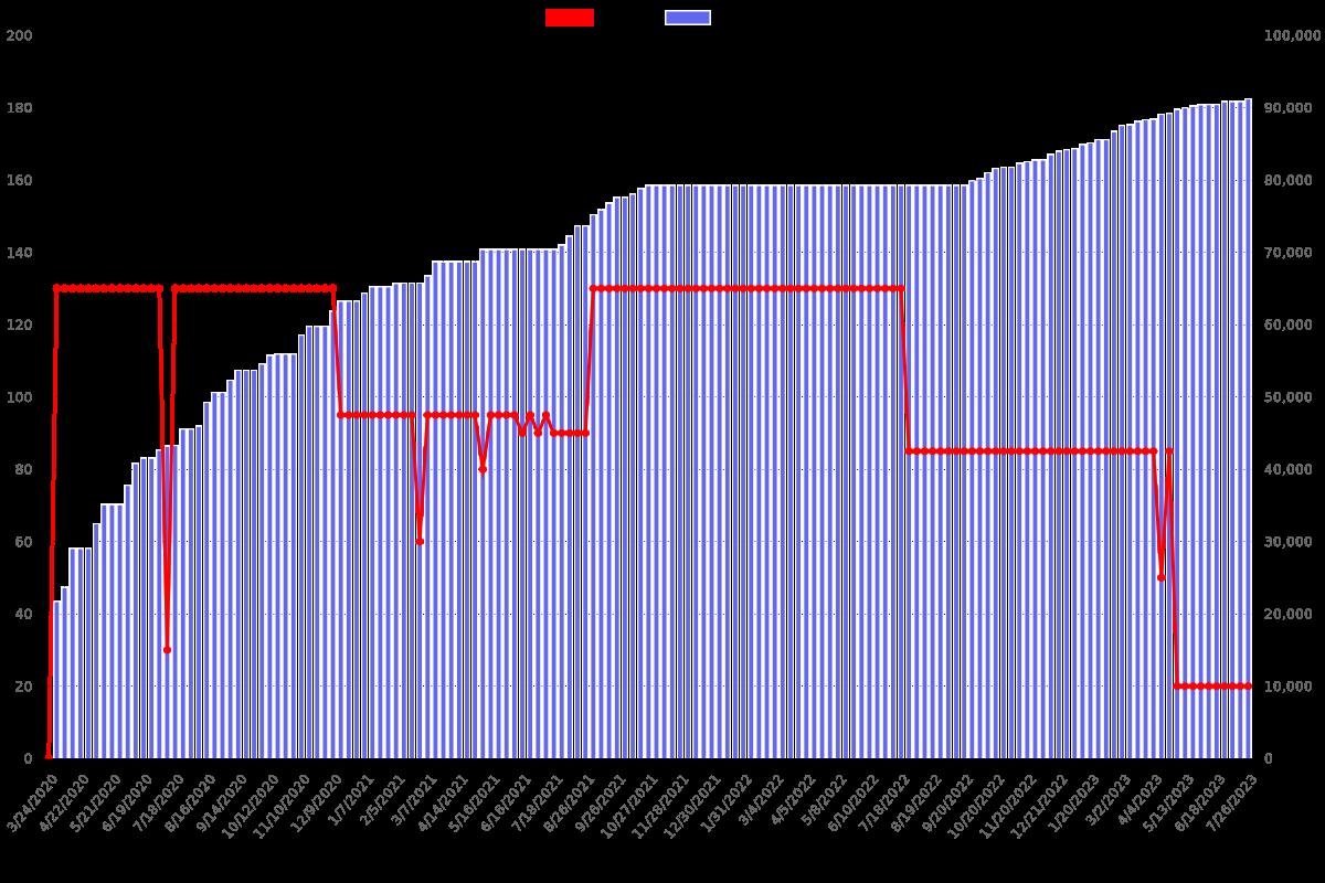Entrepreneurship - Ft. Matthew Rolnick of Yaymaker, Groupon - Price chart