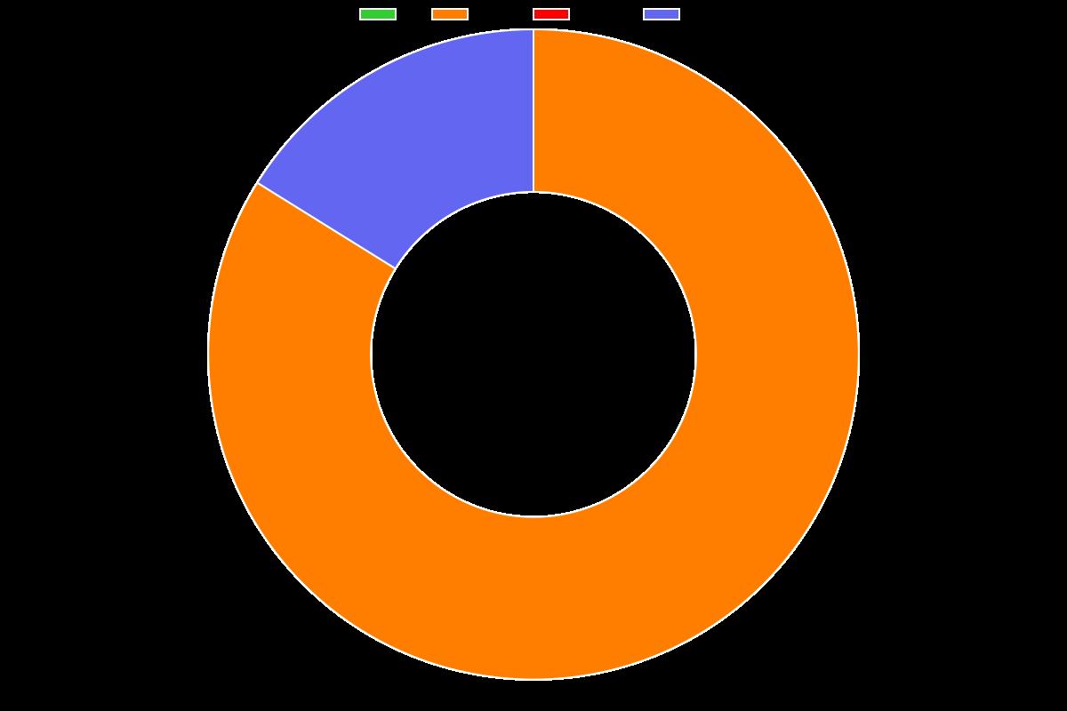 Data science for algorithmic trading - Distribution chart