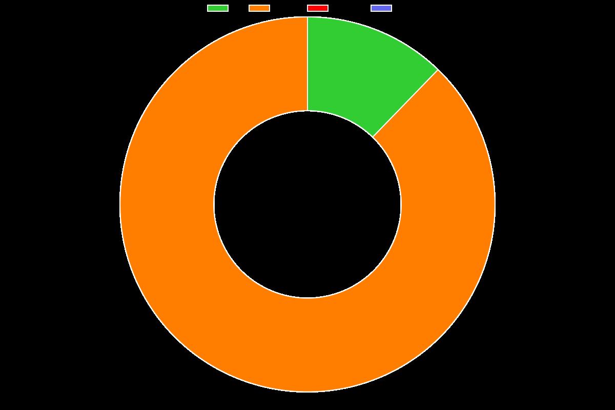 Ultra-Fast Web Design using Carrd (2021 Edition) - Distribution chart