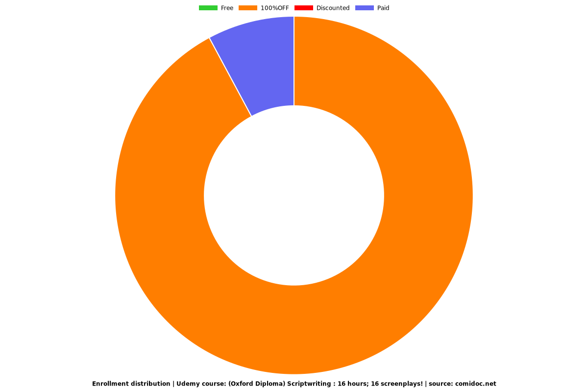 (Oxford Diploma) Scriptwriting : 16 hours; 16 screenplays! - Distribution chart
