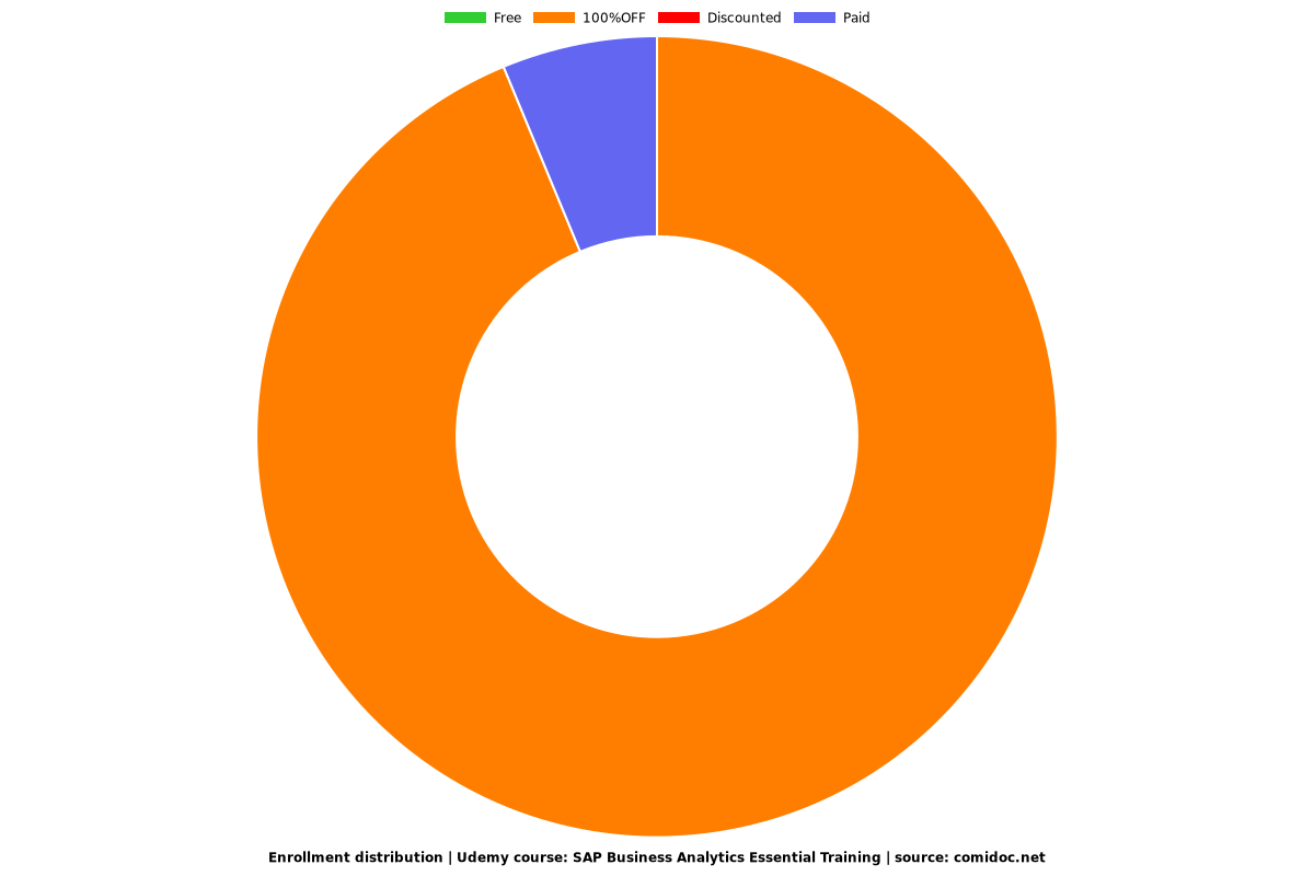SAP Business Analytics Essential Training - Distribution chart