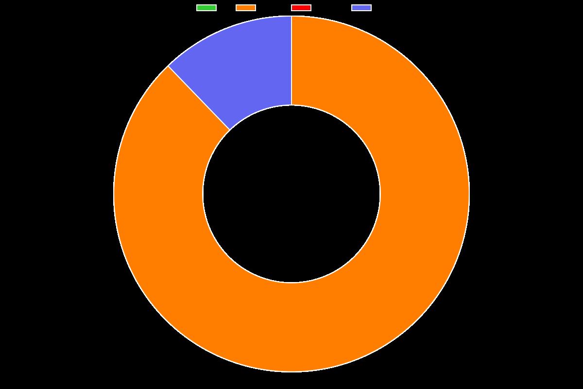 Hacking Ético 2021-2022: Curso de Wireshark Para Pentesting - Distribution chart