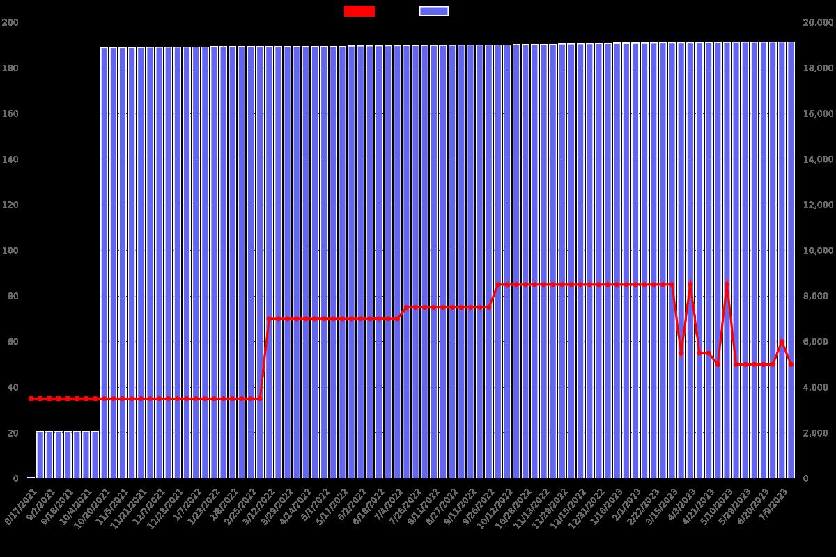 Hacking Ético 2021-2022: Curso de Wireshark Para Pentesting - Price chart