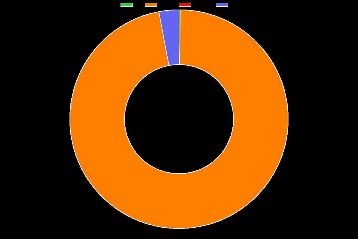 Social Media Marketing on Autopilot with Missinglettr - Distribution chart